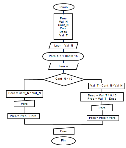 Actividad 2 javascript y diagramas trabajo adsi 409862 j en una empresa se requiere calcular el salario semanal de cada uno de los n obreros que laboran en ella el salario se obtiene de la sig forma ccuart Choice Image